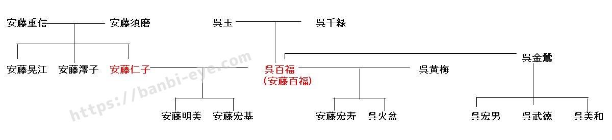 安藤百福家系図